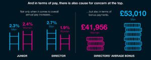 Gender pay gap remuneration differences