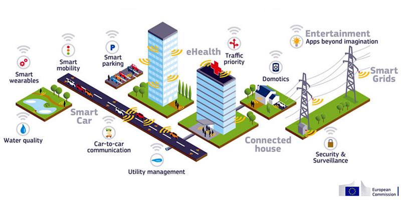 5G telecomms plans