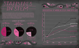 Rachel-Ignotofsky - Women in STEM statistics