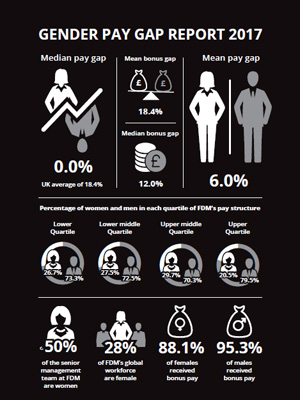 FDM Group - Gender-pay-gap-infographic