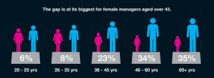 Gender pay gap by age