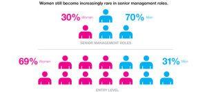 Gender pay gap senior women