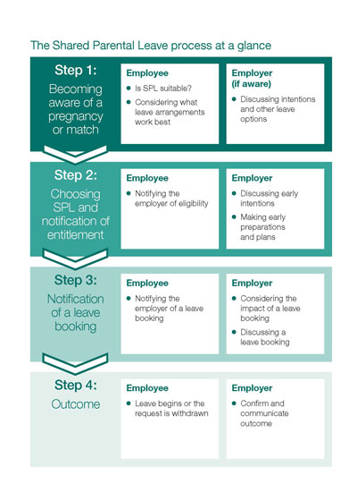 Shared Parental Leave process summary