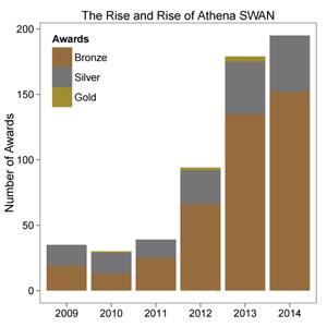 Athena SWAN awards