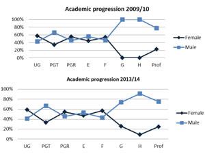 Progression in science