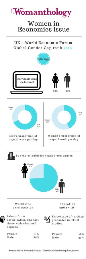 Women in Economics infographic