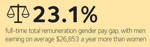 WGEA gender pay gap infographic