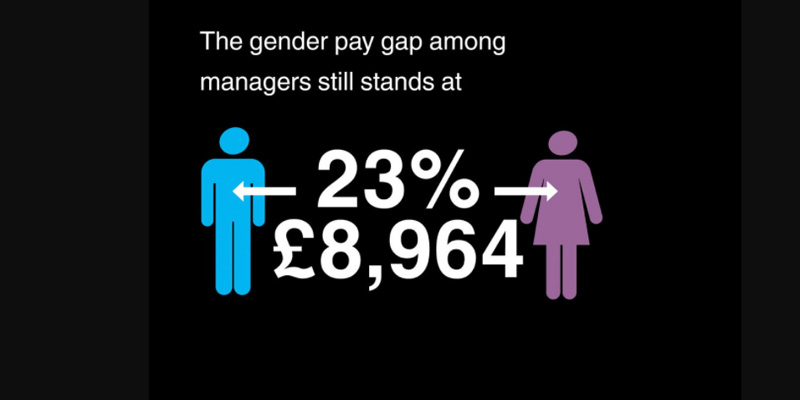 CMI Women Gender Pay Gap infographic