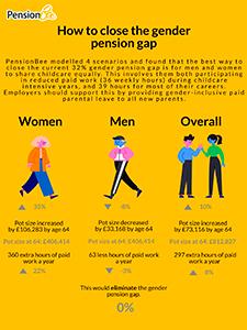 PensionBee gender pension gap report